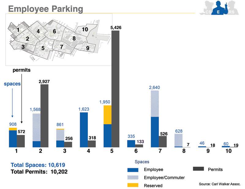 University of Kentucky Employee Parking