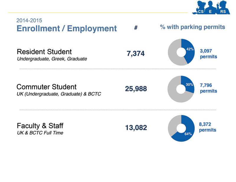 University of Kentucky Enrollment & Employment