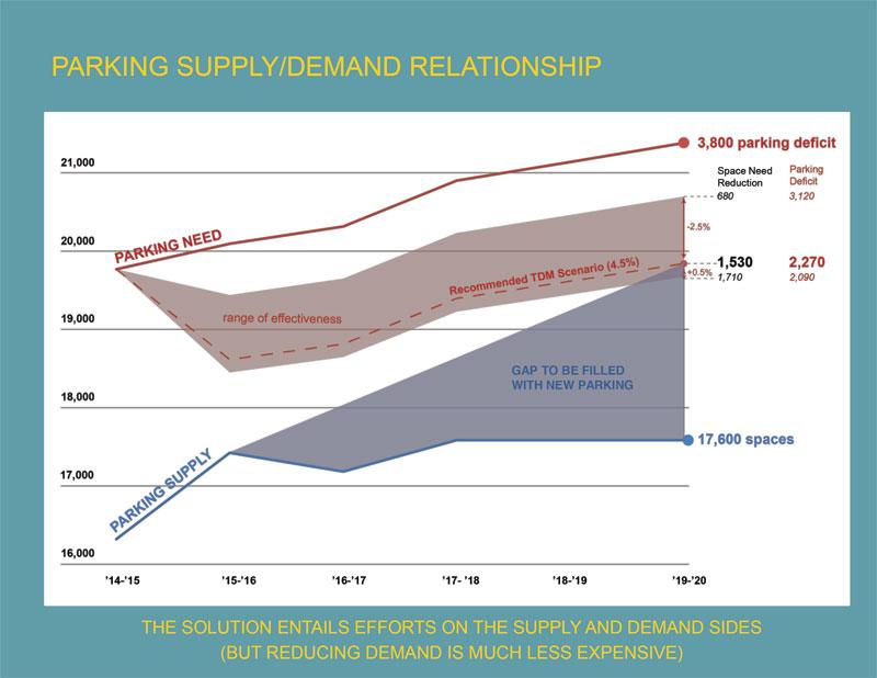 University of Kentucky Parking - Supply vs Demand