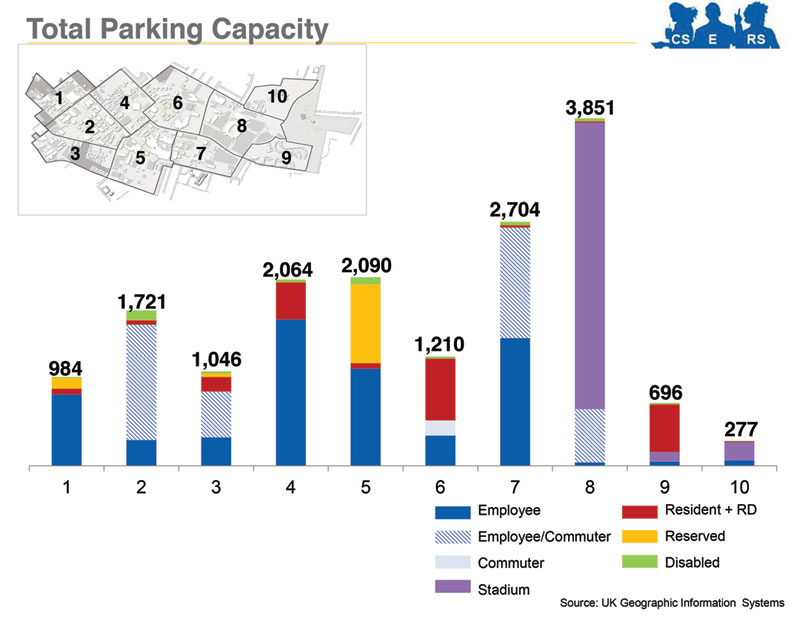 University of Kentucky Total Parking Capacity