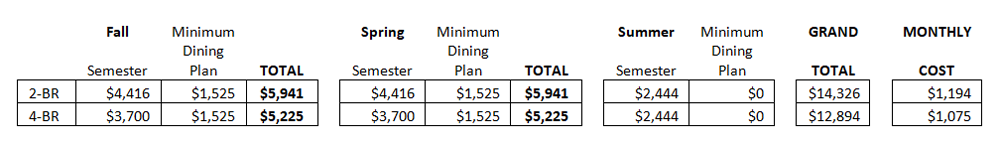 Student Housing Expenses for 2018-2019